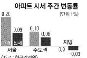 서울·세종 아파트값 오름폭 확대