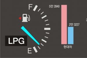 온실가스 내뿜고 수출은 '0'…LPG차 규제 푼다고 팔릴까