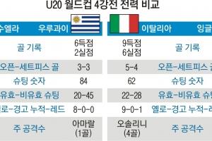 [U20월드컵] 첫 우승 꿈꾸는 4강… 또 남미 vs 유럽