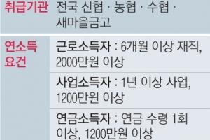 농협·새마을금고도 '사잇돌대출' 1인당 2000만원 한도 최장 5년