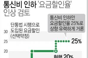 통신비 인하 '요금할인율'에 주목…20%→25% 인상 가능성