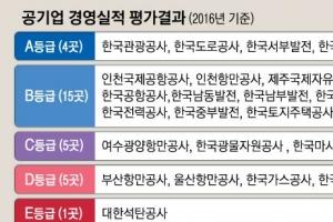 [공공기관 경영평가 발표] 시설안전공단 4단계 껑충·貿保 3단계 하락… S등급 6년째 …