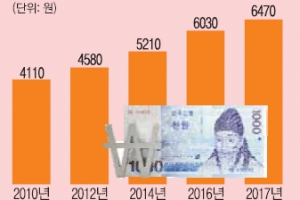 [그림으로 보는 경제뉴스] ?최저 시급 1만원 땐 근로자는 얼마 벌까