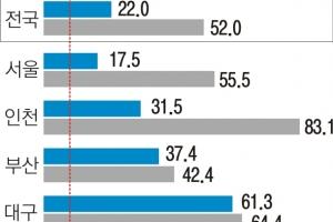 박근혜 정부 4년 소득 8.5% 느는 동안 아파트값 22% 뛰었다