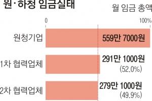 [단독] 근로시간 같은데…원청 560만원 하청 236만원