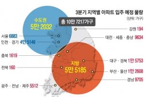 3분기 10만 가구 입주… 일부 '역전세난' 신호탄