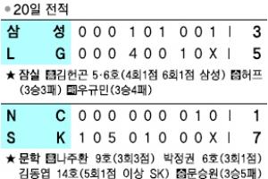 [프로야구] 삭발 투혼… '부산 갈매기' 날았다