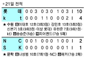 [프로야구] 러프 역전 3점포… 삼성, 74일 만에 '탈꼴찌'