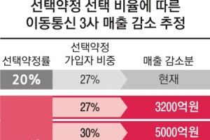 """'패닉' 이통3사 年매출 3200억 줄 듯… """"소송 불사"""""""