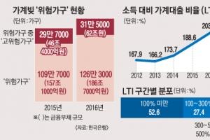 """126만 가구 """"가계빚 위험""""… 1년 새 17만곳 급증"""
