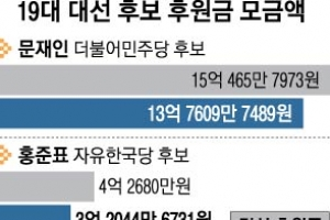 대선 후원금 文 28억 1위 본선 沈 1위