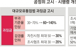 대형마트 갑질 과징금 2배로… 김상조 '경제개혁' 1탄