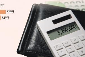 월급쟁이 얼마 받나… 금융 578만원·음식점 173만원