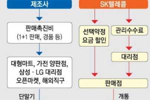 [단독] SKT, 단말기 안 팔고 통신서비스만 한다