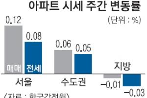 상승세 꺾인 강남, 상승폭 키운 강북