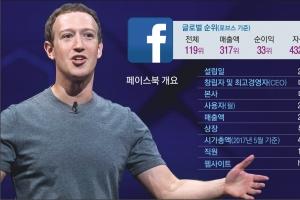 끝없는 '페북의 식탐'… 메신저·동영상 넘어 TV방송까지 삼키나