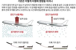 펄펄 끓는 지구 온도, 항공료도 올린다