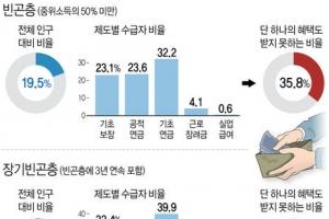"""""""빈곤층 3명 중 1명은 소득보장제도 혜택 전혀 못 받아"""""""