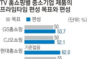 中企 위해 만든 '홈앤쇼핑'  되레 황금시간대 편성 외면