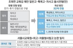 """[외고·자사고 논란] 조희연 """"현 기준으론 외고·자사고 취소 어려워"""""""