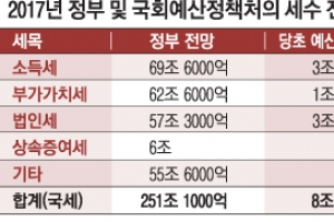 [단독] 초과세수 10조 '실탄' 든든… 여론 역풍·내년 지방선거 고려