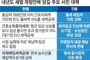 월세 세액공제율 상향… 소상공인 인건비 부담도 줄여준다