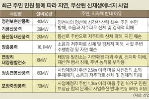 '태양광·풍력 사업' 무산·지연 속출… 민원 해소 필수