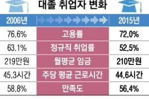 4년제 대졸 청년층도 정규직 취업 '별따기'…이직준비 두 배 늘어