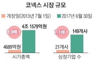 코스닥 상장 전 주식시장 '코넥스' 4년 새 9배 성장