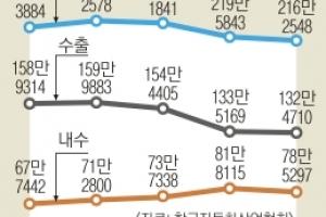 뒤로 달리는 한국車… 생산량 7년만에 최저