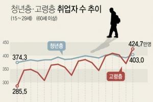 취업자수 60세 이상>청년 '역전'…저출산·고령화의 그늘