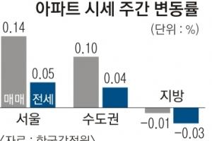 서울 아파트값 0.14%↑… 상승폭 확대