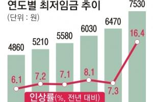 내년 최저임금 7530원…정부, 초과인상분 3조 지원