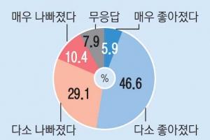 """[창간 113주년 여론조사] 광주·전라 57% """"삶의 질 좋아졌다"""" 대구·경북 52% """"삶의…"""