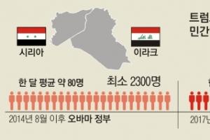 이라크·시리아 민간인 사상자 트럼프 취임 후 4배 이상 늘어