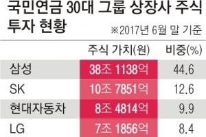 국민연금의 과한 '삼성株 사랑'