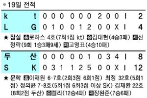 [프로야구] '홈런 공장장' 최정, 후반기 대포 가동