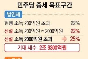 초대기업·초고소득자 증세 드라이브