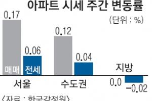 서울 아파트값 3주 연속 오름폭 확대