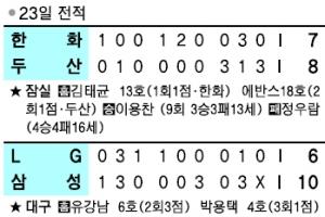 [프로야구] 헥터 잡은 레일리… 롯데, KIA전 5년 만에 '스윕'