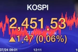 코스피, '뒷심'으로 8일째 최고치 행진…2,451.53