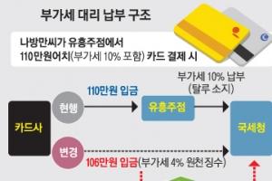 """[단독] 대리납부 땐 年 3700억 세수 늘 듯…사업자 """"자금난 심화"""" 반발"""