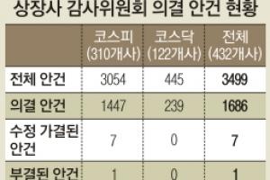 상장사 432곳 감사위 작년 안건 부결 1개뿐
