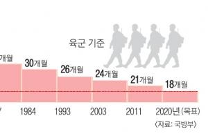 20대 '희망고문' 軍 복무 18개월