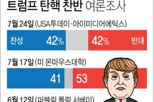 트럼프 탄핵 찬반 42% vs 42% '팽팽'…USA투데이 여론조사
