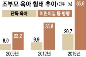 """""""손주니까 키우지""""… 할마·할빠 공짜 육아 61%"""