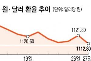 美FOMC 한마디에… 원화환율 '연중 최저'