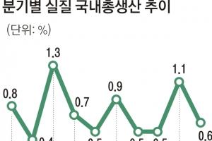 2분기 성장률 0.6%… 올 3%대 성장 보인다