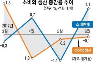 기지개 쭉쭉 '소비심리'… 3개월째 뚝뚝 '산업생산'
