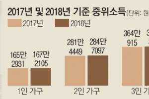 내년 저소득층 교육급여 대폭 인상… 초등생 연간 지원비 182% ↑